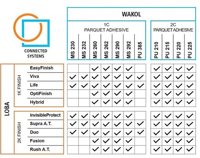 Wakol GmbH Connected Systems